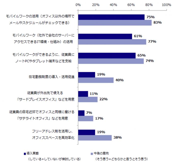 ザイマックス不動産総合研究所(働き方とオフィス利用についてのアンケート調査2015)