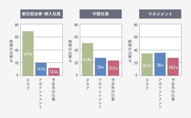 立場ごとの3つの仕事の労働時間比率
