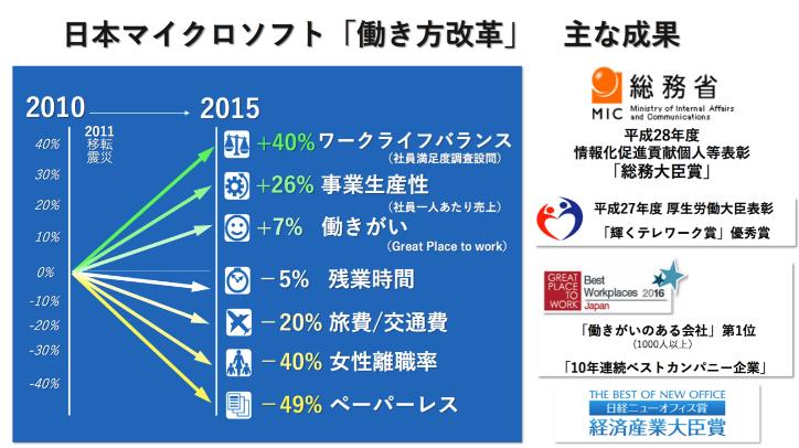 日本マイクロソフト働き方改革主な成果