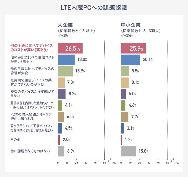 LTE PCが増加傾向――85%の企業が...