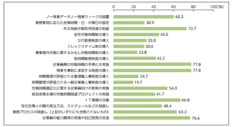 働き方改革のアンケート結果
